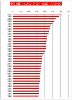 小学校区内の人口(40~49歳)トップ50