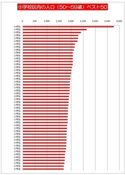 小学校区内の人口(50~59歳)トップ50