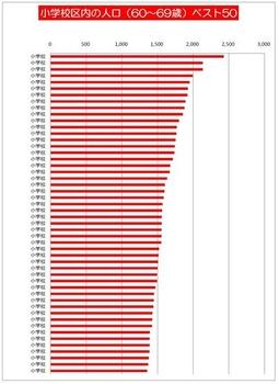 小学校区内の人口(60~69歳)トップ50