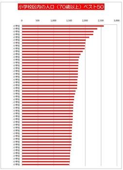 小学校区内の人口(70歳以上)トップ50