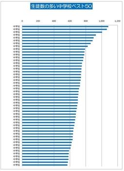 生徒数の多い中学校トップ50